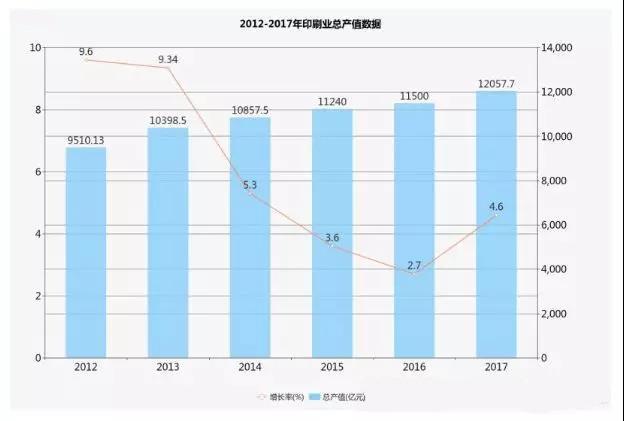 我国印刷业总产值突破1.2万亿增幅创近三年新高
