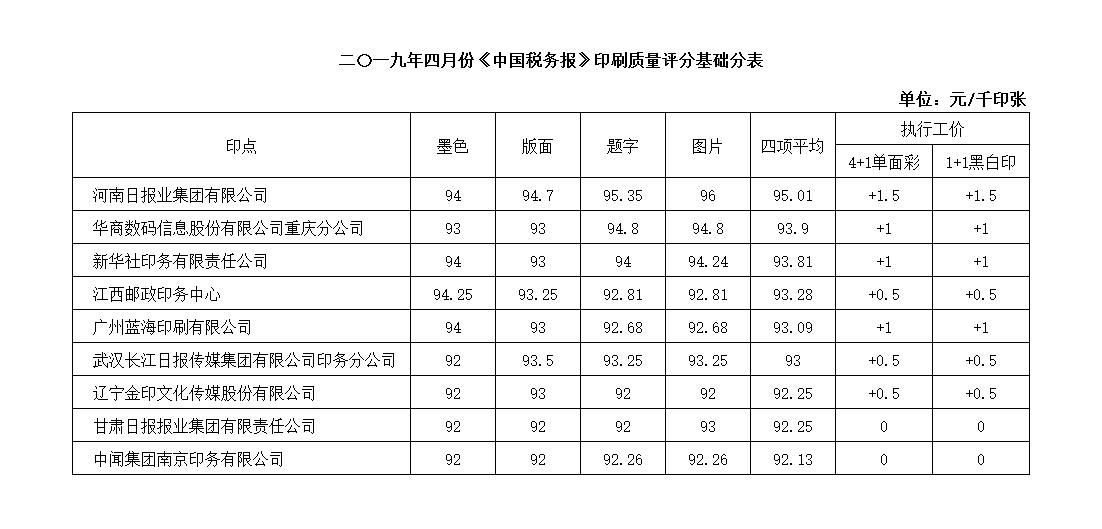 河南日报印务中心在2019年4月份《中国税务报》印刷质量评比中荣获第一
