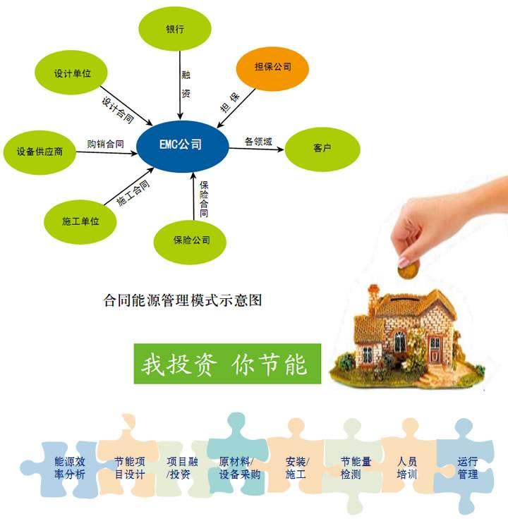 应用到生活中的四川生物燃料环保理念