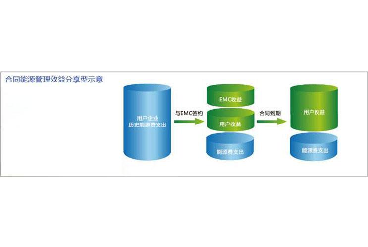 四川合同能源管理
