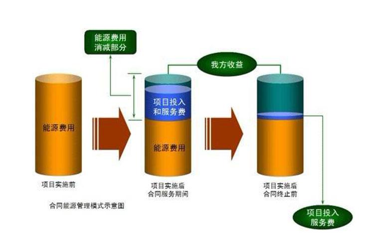 成都合同能源管理服务