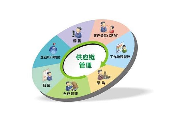 合格供应商信用评价