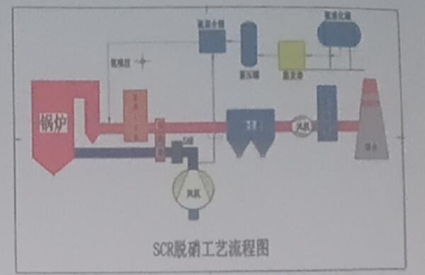 烟气脱硝的2种还原技术和活性炭吸附技术详解