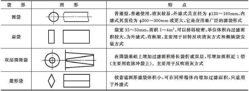 按滤袋形状将袋式除尘器分为几类?