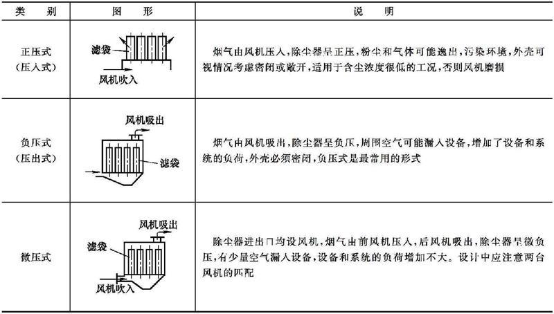 袋式除尘器按器内压力分类