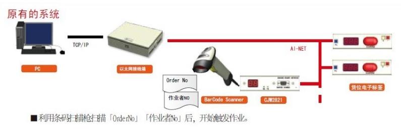 电子标签系统