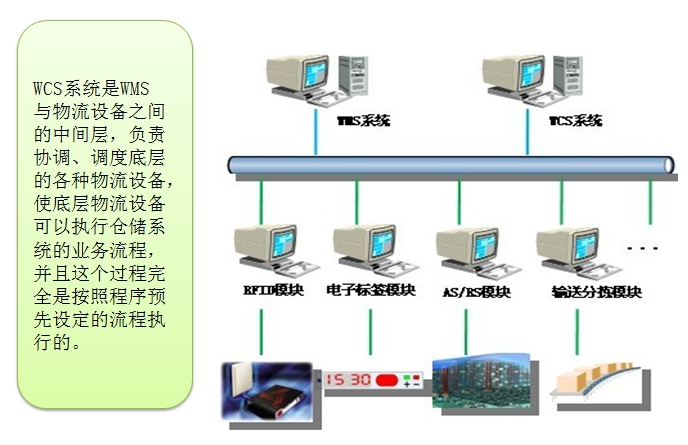 WCS设备调度监控系统