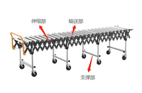 伸缩滚筒输送技术介绍
