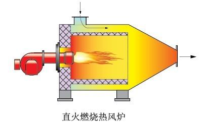 四川热风炉有三种基本的送风系统。