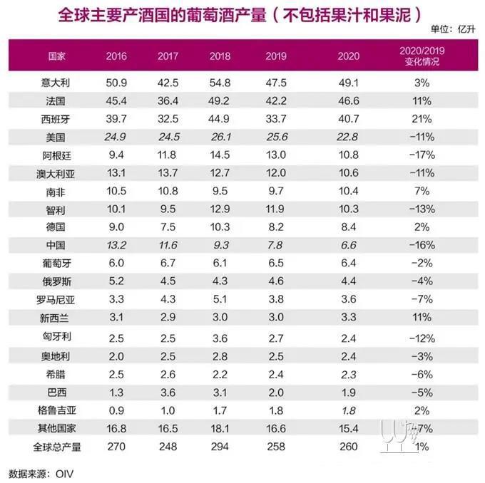 宁夏葡萄酒2020年世界葡萄酒行业状况报告出炉
