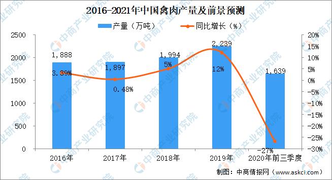 2021年中国禽肉行业市场规模及前景预测分析 产量可能突破2500万吨