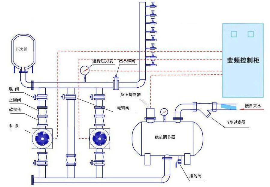 陕西无负压供水设备是怎么工作的?下面看下它的作业原理图