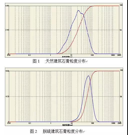 脱硫建筑石膏胶凝材料性能研究