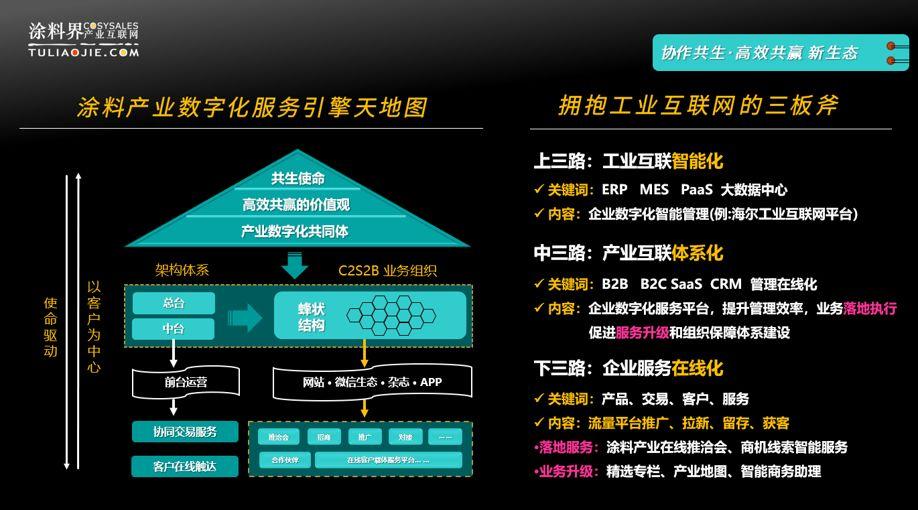 涂料界产业互联网CPS战略解码,拥抱工业互联网的三板斧