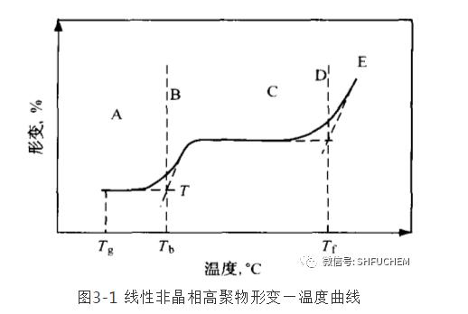 热固性树脂温度指标的辨析
