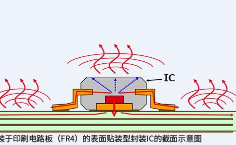 技术 \\ 热阻和散热的基础知识:传热和散热路径
