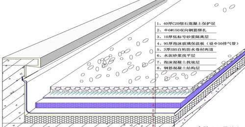 屋面防水工程怎么做?这个实例示范就非常清楚了