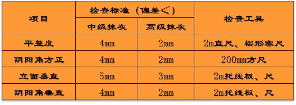 涂料施工对基层的要求(专业干货)
