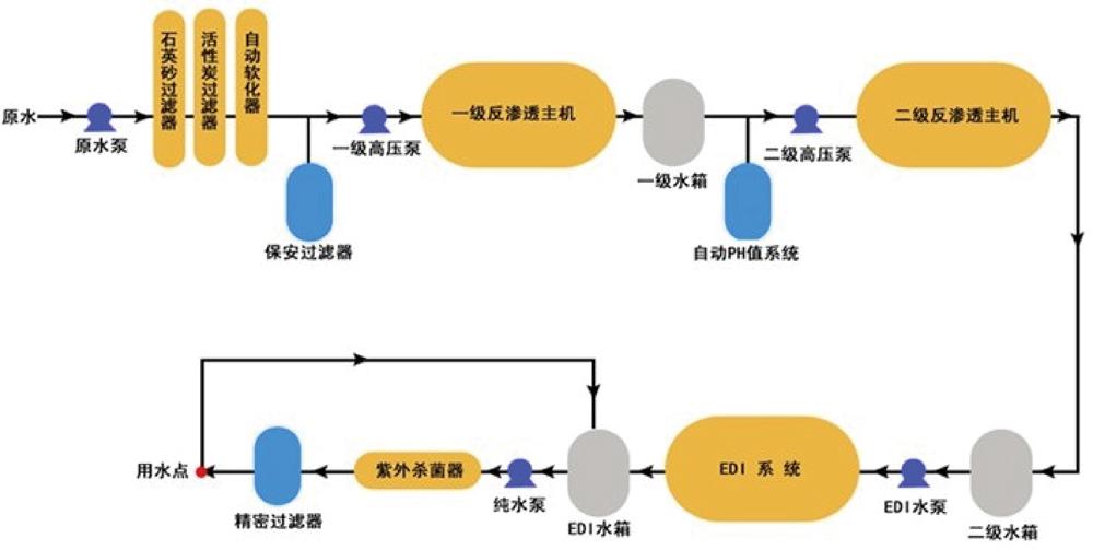 图示:医药行业用水解决方案工艺流程