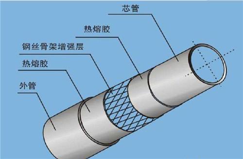 陕西钢丝网骨架聚乙烯复合管与PE实壁管相比优势体现在哪些地方