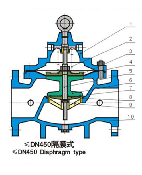 上海精嘉阀门(四川办事处)-水力控制阀门