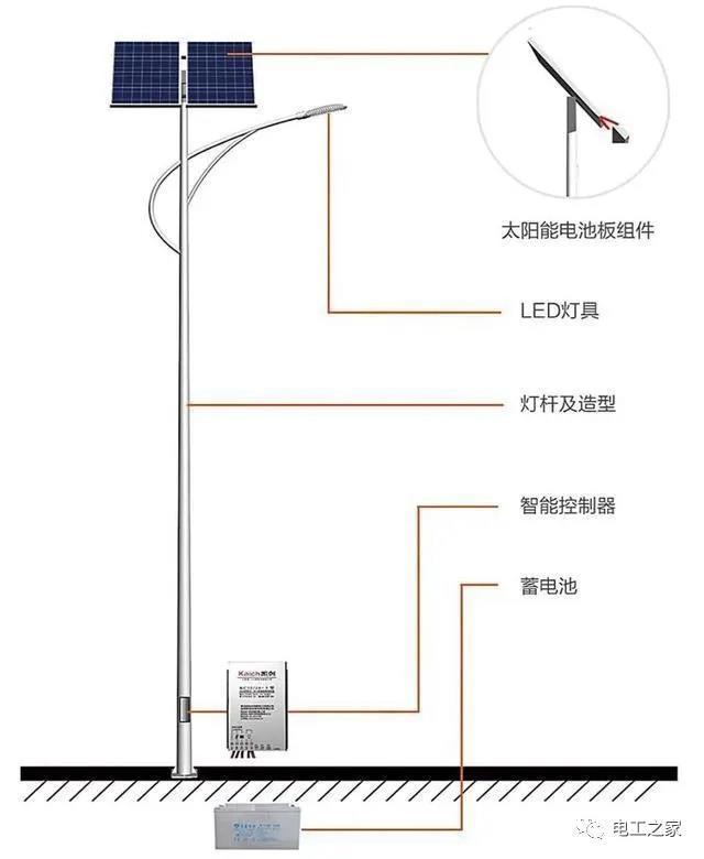 北方星慧对农村太阳能路灯施工做出的方案。