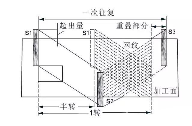 珩磨机-平台网纹珩磨