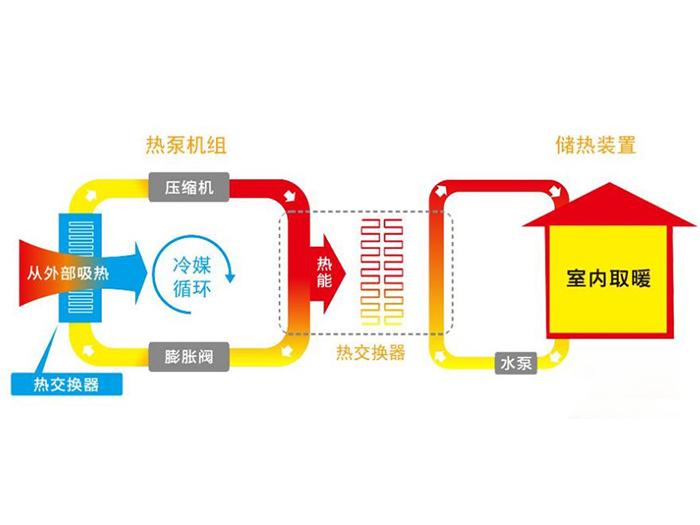 你知道吗?空调和空气源热泵有什么区别?