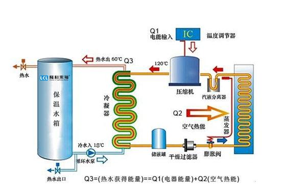 简单易懂的空气能热泵热水采暖工作原理图介绍!