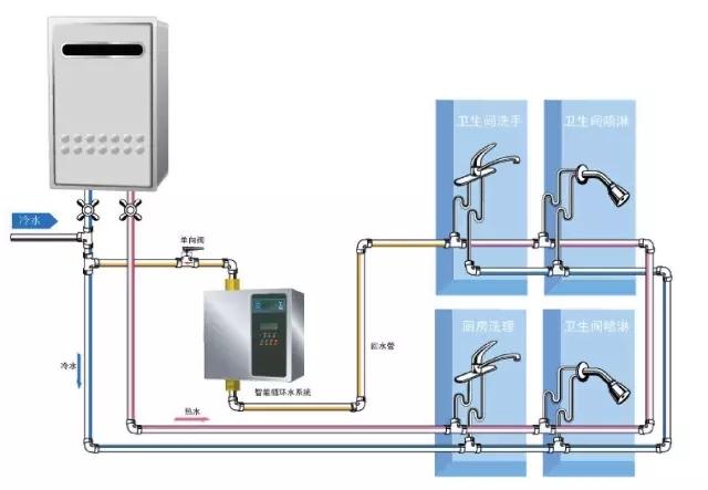 热水循环系统到底是怎么样的?宁夏太阳能工程精准分析!