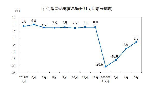 2020年5月社会消费品零售总额同比降2.8%