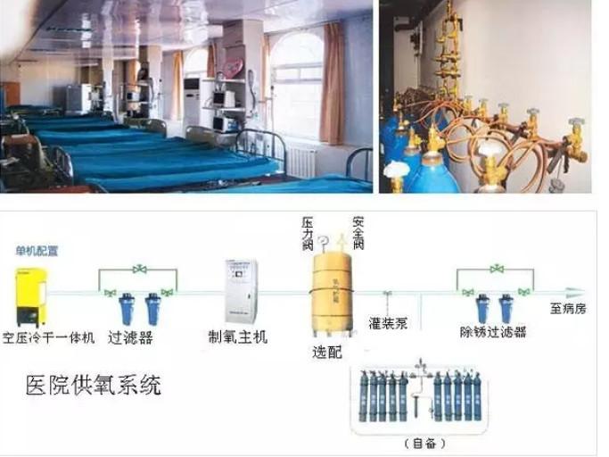 医用中心供氧系统常见的一些问题,凡标设备有限公司分享