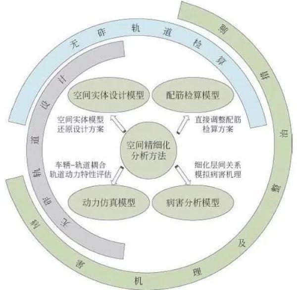 """助力中国高铁""""走出去"""":高速铁路无砟轨道精细化分析理论及应用"""
