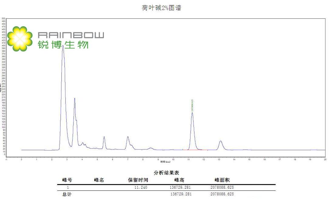 荷叶提取物 荷叶碱2%高效液相检测图谱