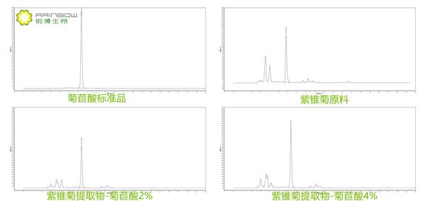 紫锥菊提取物,液相检测图谱-西安锐博生物