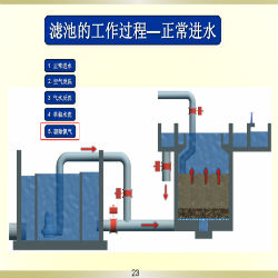 你知道西安内循环反硝化生物滤池技术!