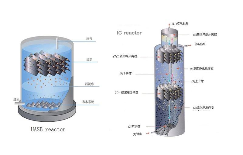 高效厌氧反应器