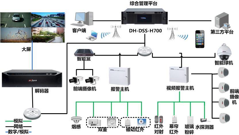 ?西安电子智能化工程-智能安防报警系统