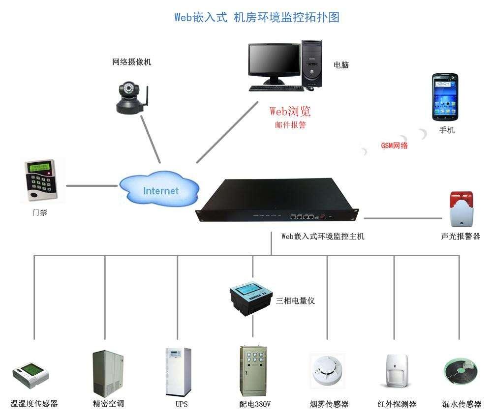 西安电子智能化工程-环境监测系统