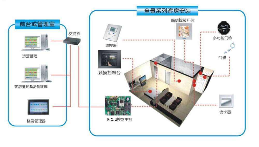 家具智能化控制系统有哪些功能使用?