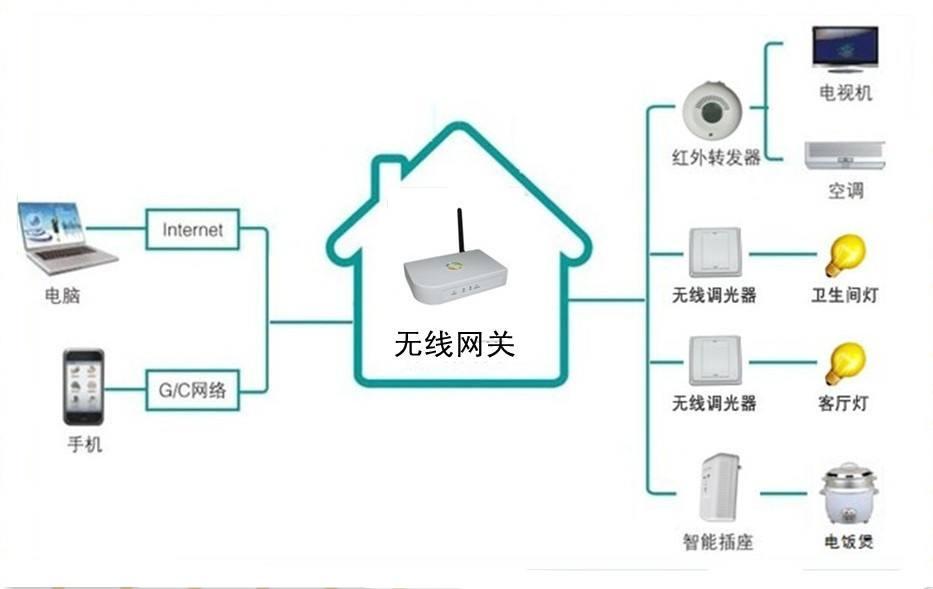 智能化控制系统