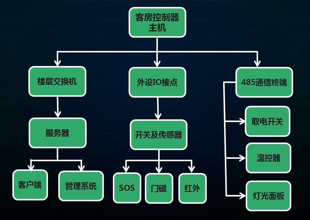 构成成都客房控制系统的三个部分