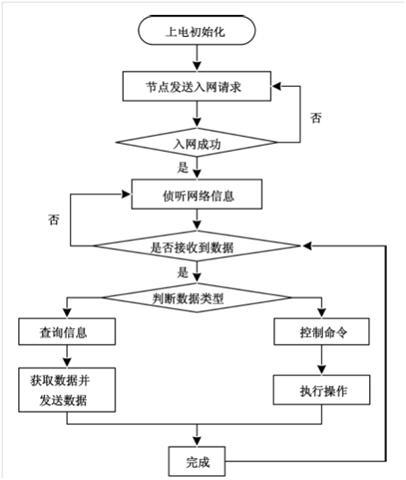 四川智能化控制系统的特点有哪些?