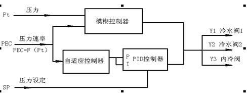 四川智能化控制系统