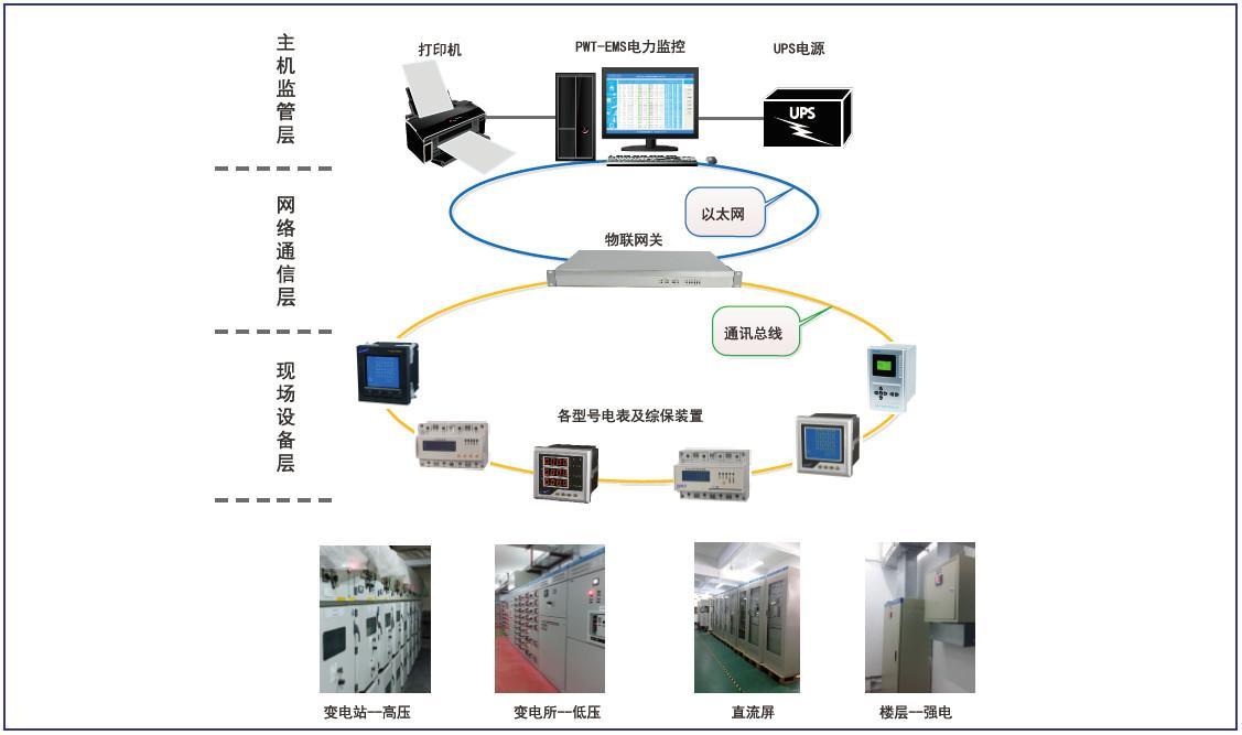 四川能源管理系统能耗管理系统开发,分析平台解决方案
