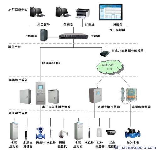 四川建筑设备监控系统