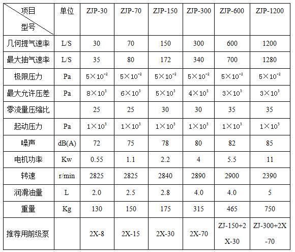 四川ZJP羅茨泵