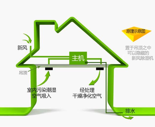 宜昌新风除湿系统带给人们的好处