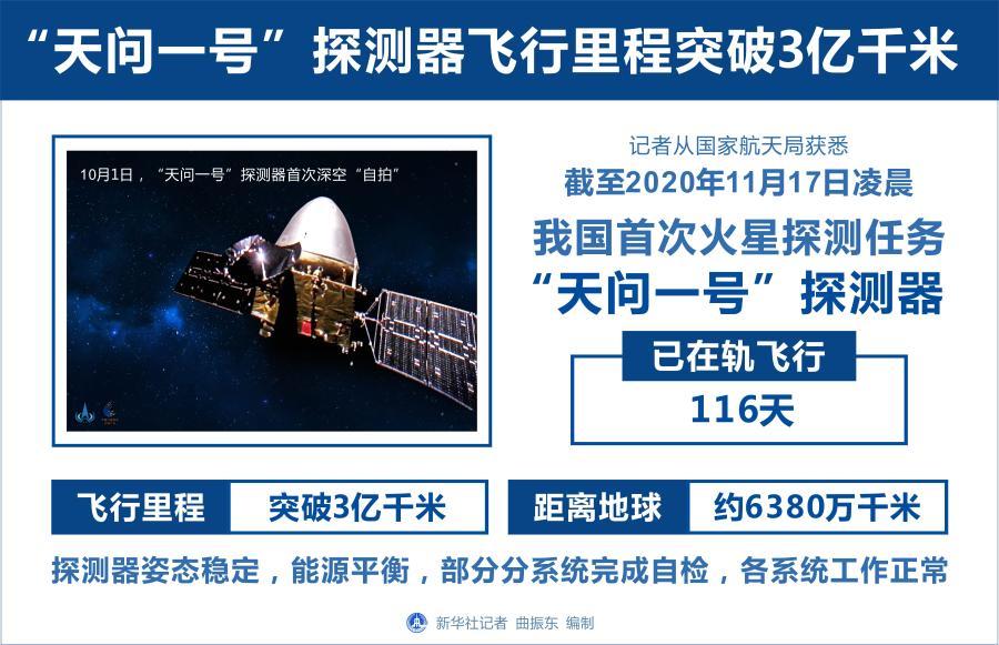 """截至2020年11月17日凌晨""""天问一号""""探测器飞行里程突破3亿千米"""