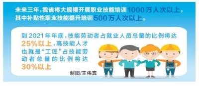 河南颁布专业技能提高3年步履计划方案 学习培训总产量全国性位居首位
